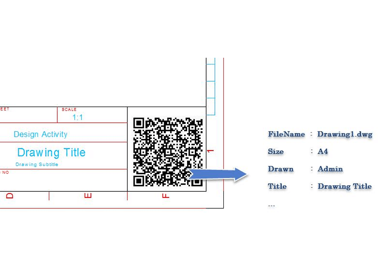 QRcode and Barcode