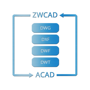 Open or save DWG/DXF drawings from ACAD
