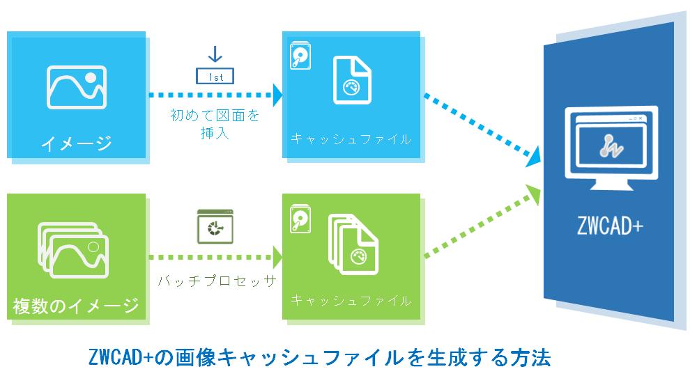 ZWCAD+はラスターイメージ処理を改善し画像操作を間単に