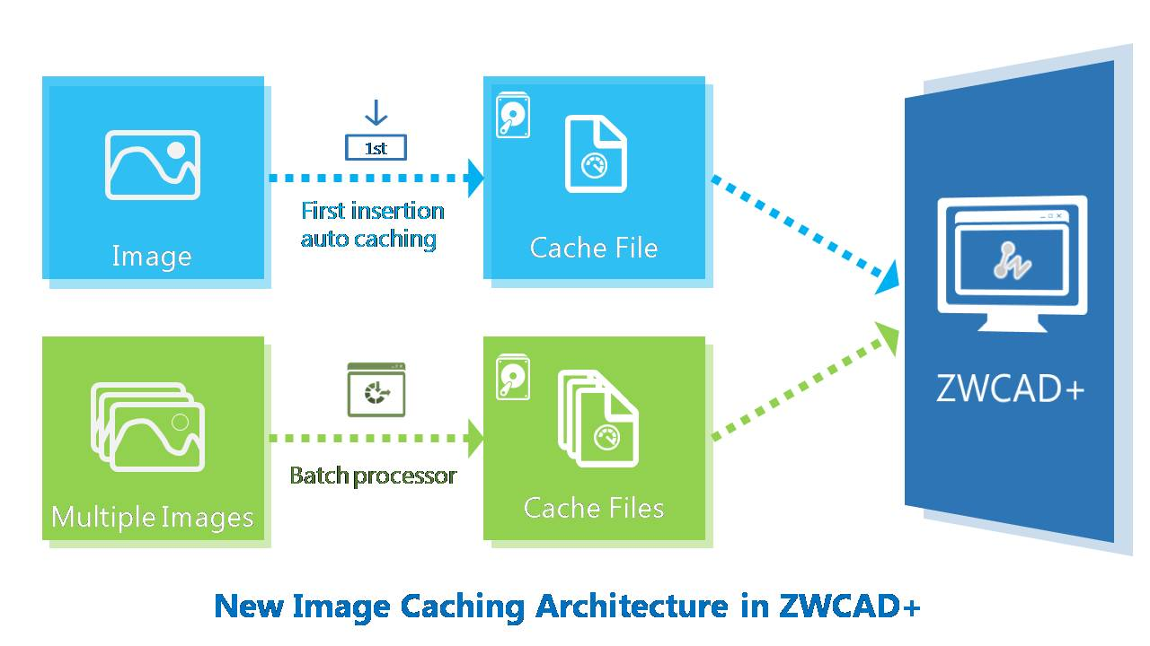 ZWCAD+ Makes Ease on CAD Designer for Tough Raster Image Operations