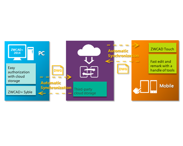 ZWCAD+ Syble Enables Desktop-mobile Workflow and Project Collaboration